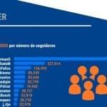 ¿Cuánto impacto tienen los nuevos funcionarios en las redes sociales?